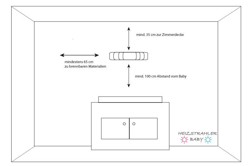 Abstandsmaße für die Installation Heizstrahler